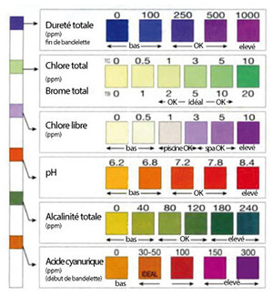 Testeur eau piscine Aquachek, couleur par taux de bromine